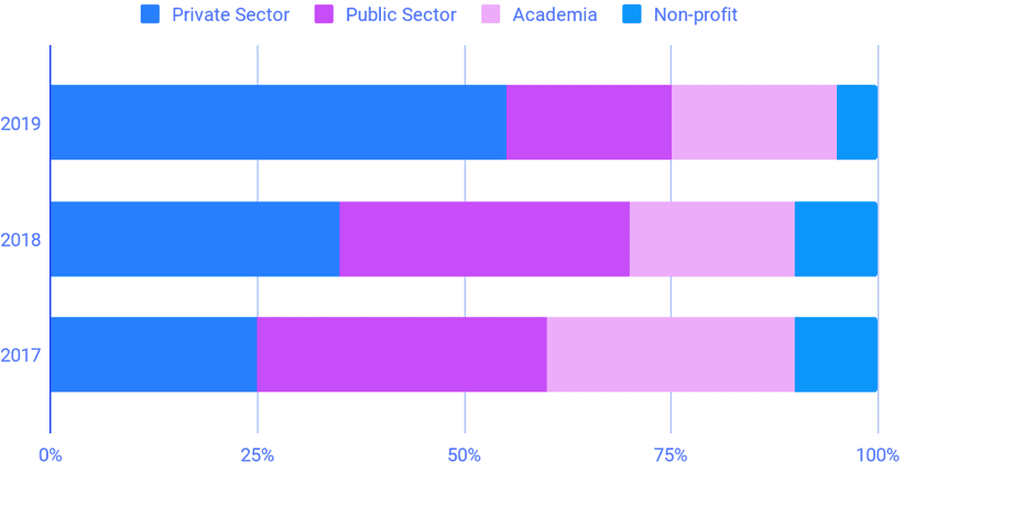 SDSC Visitors by job sector